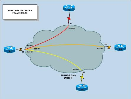 switches or switching hub. switch configuration using
