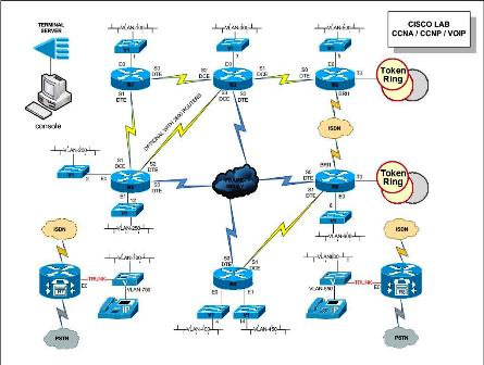 Basic ccna ccnp lab with voip ccuart Image collections