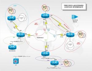 Free Cisco Lab GNS3 Scenario Lab1