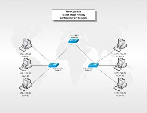 Free Cisco Lab Packet Tracer Activity Port Security