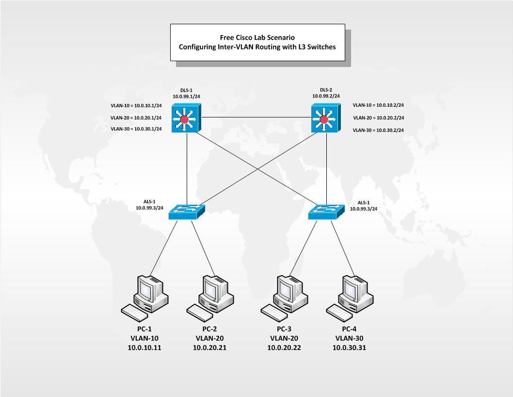 Inter Vlan Routing Related Keywords Suggestions Intervlan With Catalyst 3750 3560 3550 Series Switches Cisco Free Lab