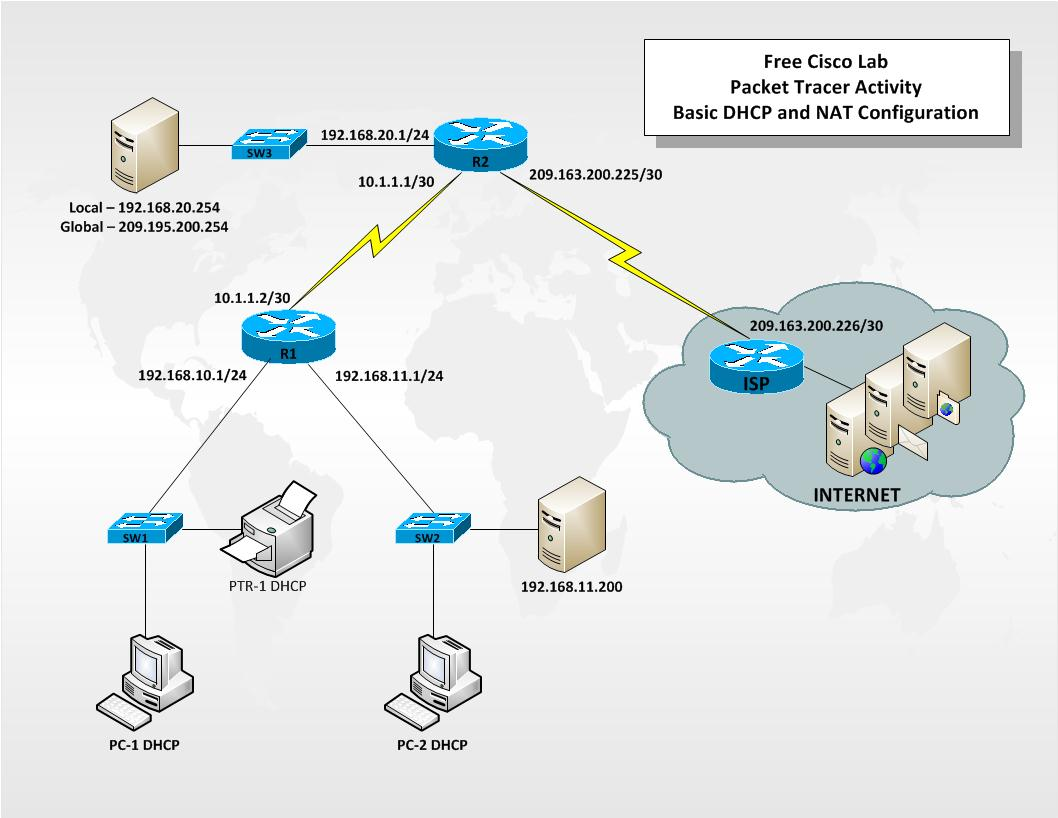 Router con ip multiplo for Show dhcp pool cisco switch
