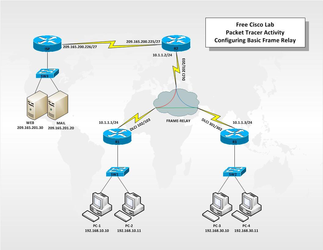 Basic-Frame-Relay | Free Cisco Lab
