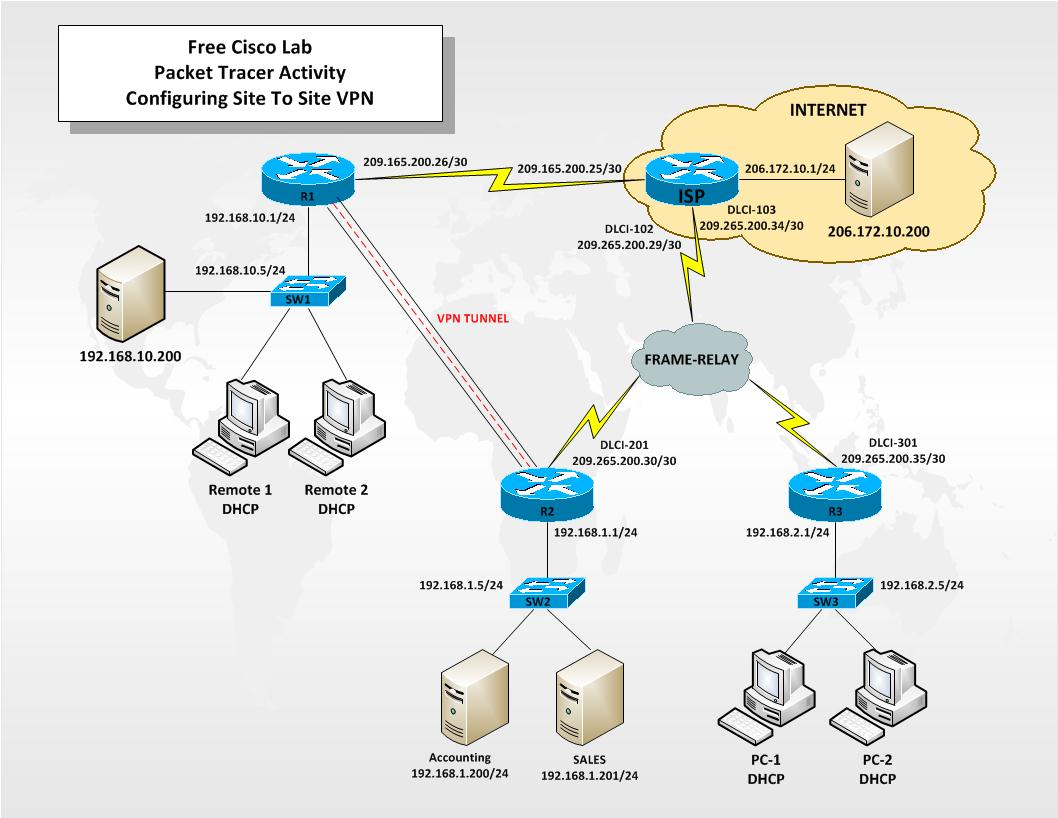 Site to site vpn troubleshooting on cisco