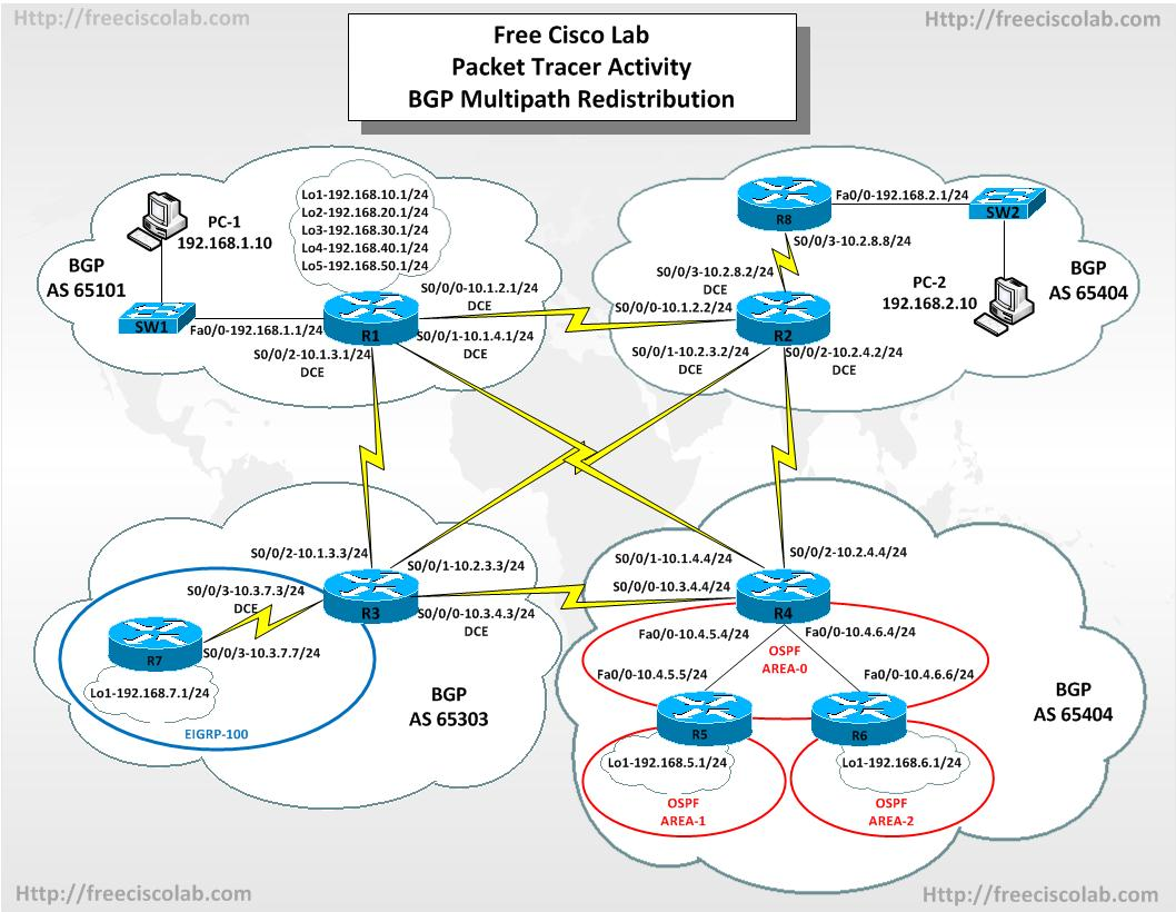 BGP | Free Cisco Lab