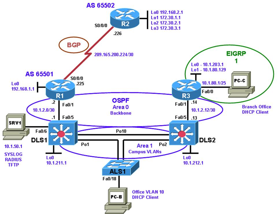 CCNP Lab Troubleshooting Complex Environments