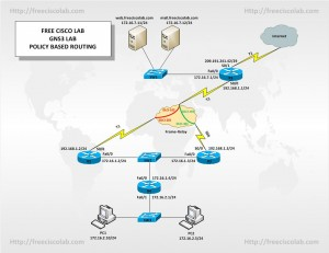 Free GNS3 Policy Based Routing Lab