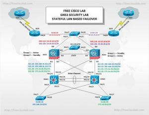 ASA-Stateful-LAN-Based-Failover