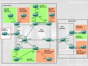 CCIE Service Provider GNS3 lab