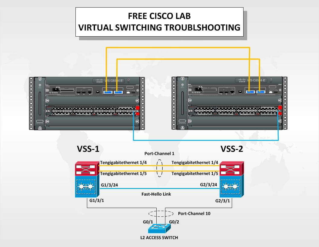 Free Cisco Lab